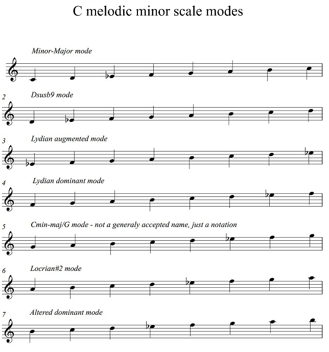 C melodic minor scale modes.jpg