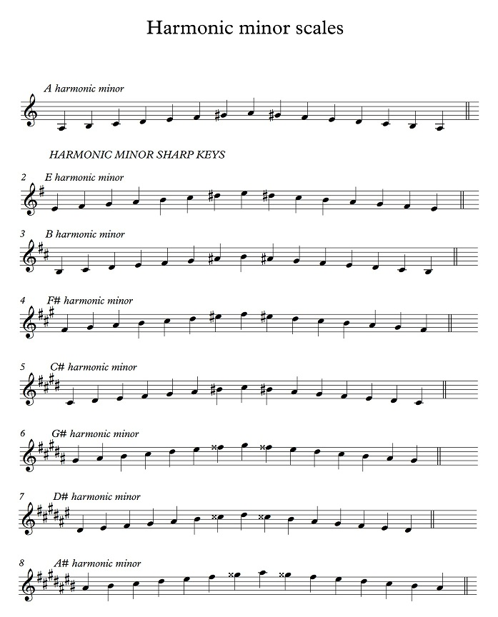Harmonic minor sharp keys.jpg