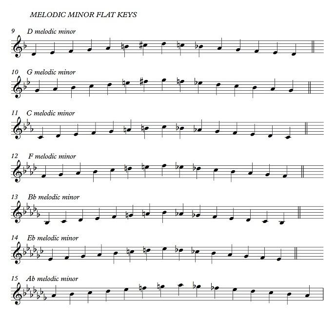 Melodic minor flat keys1.jpg